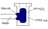 表面張力を利用したエッジ回収治具